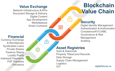 Unlocking the Blockchain