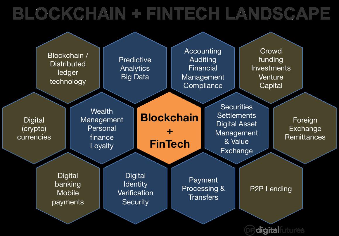 Image result for fintech blockchain
