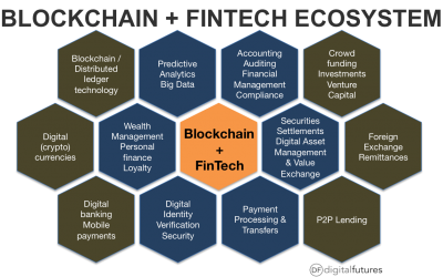Blockchain + FinTech Canada 2020